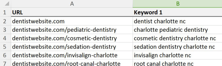 charlotte dentist keyword mapping